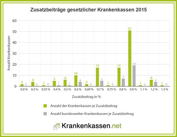 Statistik zur Verteilung des Zusatzbeitrages der gesetzlichen Krankenkassen