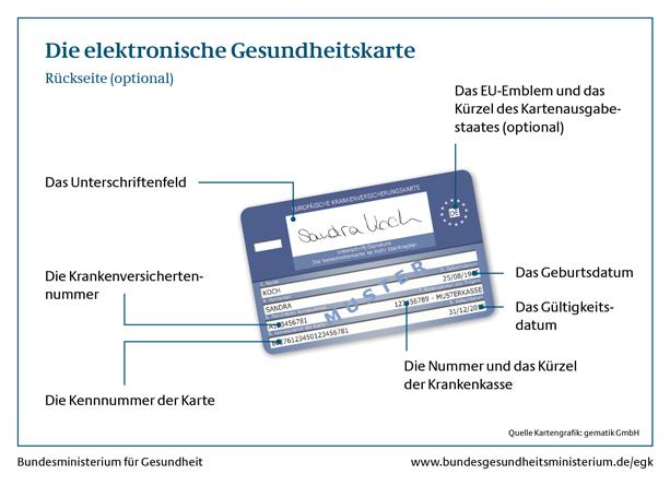 Rückseite der elektronischen Gesundheitskarte