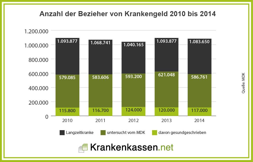 Anzahl der Bezieher Krankengeld